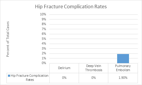 Hip fracture complications graph