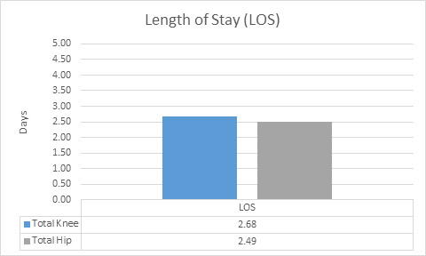 Length of stay chart