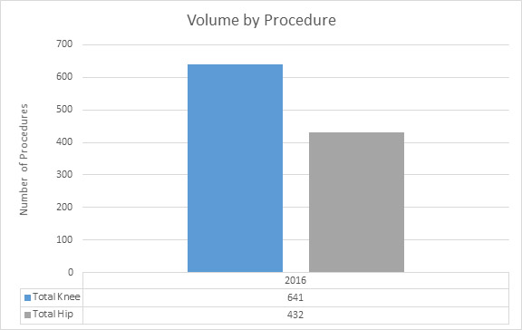 Volume by procedure joint replacement graphic