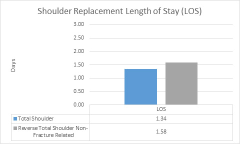 Shoulder length of stay graphic