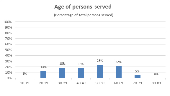 Age of persons served chart for Advanced Primary Care Clinic 2017