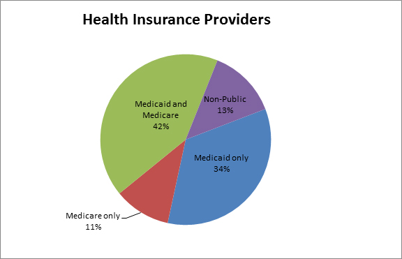Health insurance providers chart for Advanced Primary Care Clinic 2017