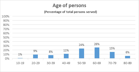 TRP age of persons served chart