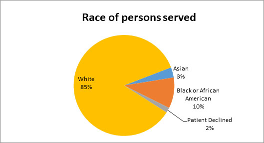 TRP race of persons served chart