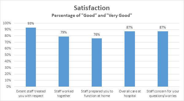 TRP satisfaction chart