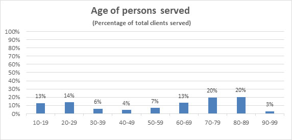 Drivers assessment age of persons served chart