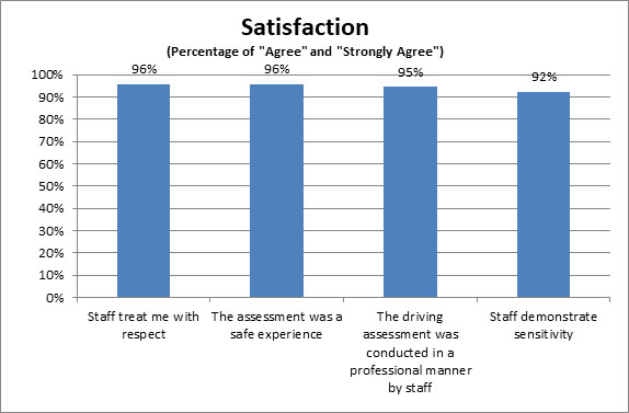 Drivers assessment satisfaction chart 1