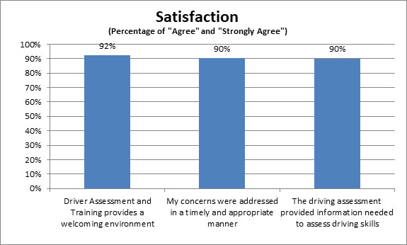 Drivers assessment satisfaction chart 2