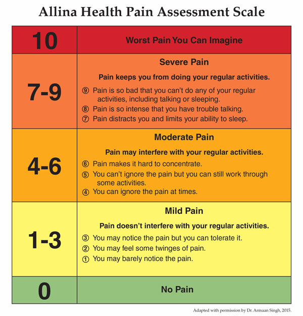 Allina Health Pain Assessment Scale