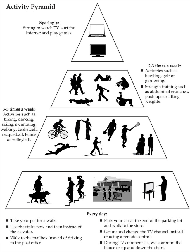 physical activity pyramid. Sparingly: sitting to watch TV, surf the internet and play games. 2-3 times a week: activities such as bowlilng, golf or gardening; strength training such as abdominal crunches, push ups or lifting weights. 3-5 times a week: Activities such as biking, dancing, skiing, swimming, walking, basketball, racquetball, tennis or volleyball. Every day: take your pet for a walk, use the stairs now and then instead of the elevator, walk to the mailbox instead of driving to the post office, park your car at the end of the parking lot and walk to the store, get up and change the TV channel instead of using a remote control.