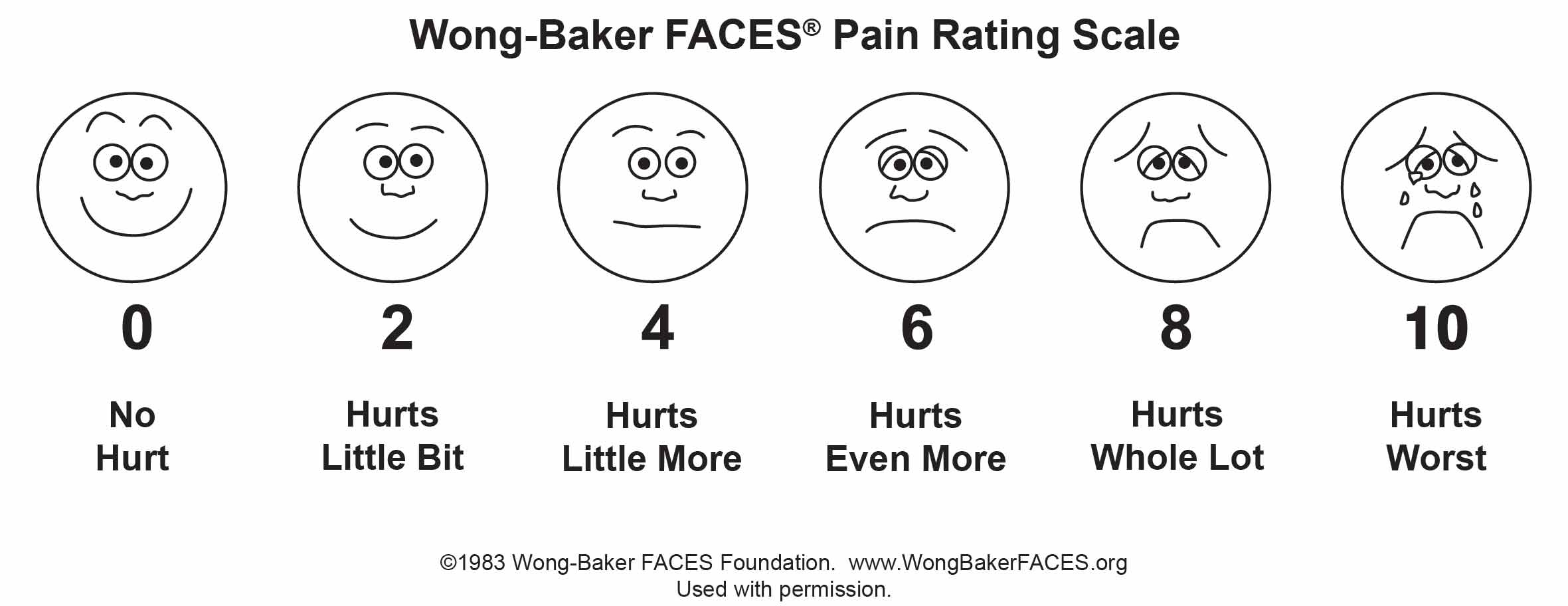 Wong Baker Pain Scale 0 to 10 with 0 equaling no hurt and 10 equaling hurts worst