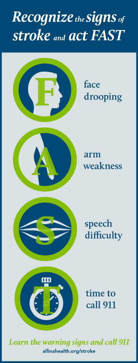 FAST Stroke infographic