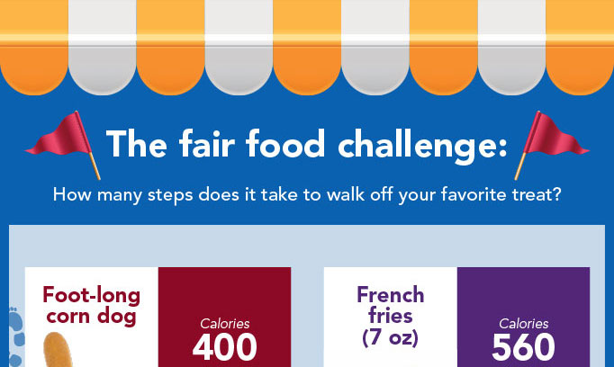 Infographic showing steps needed to walk off calories of State Fair food