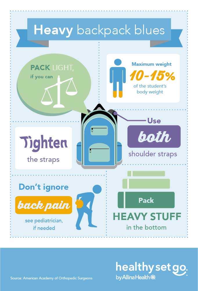 Heavy backpack blues - infographic