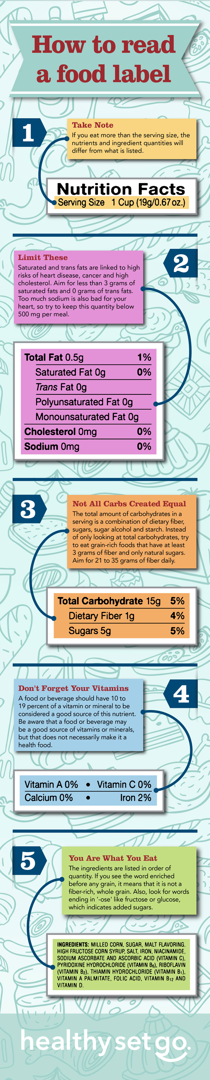 How to read a food label infographic