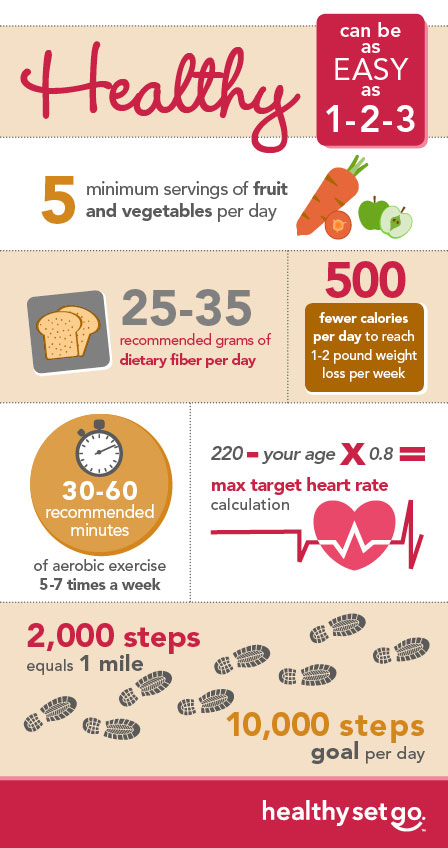 Healthy as easy as 1-2-3 infographic