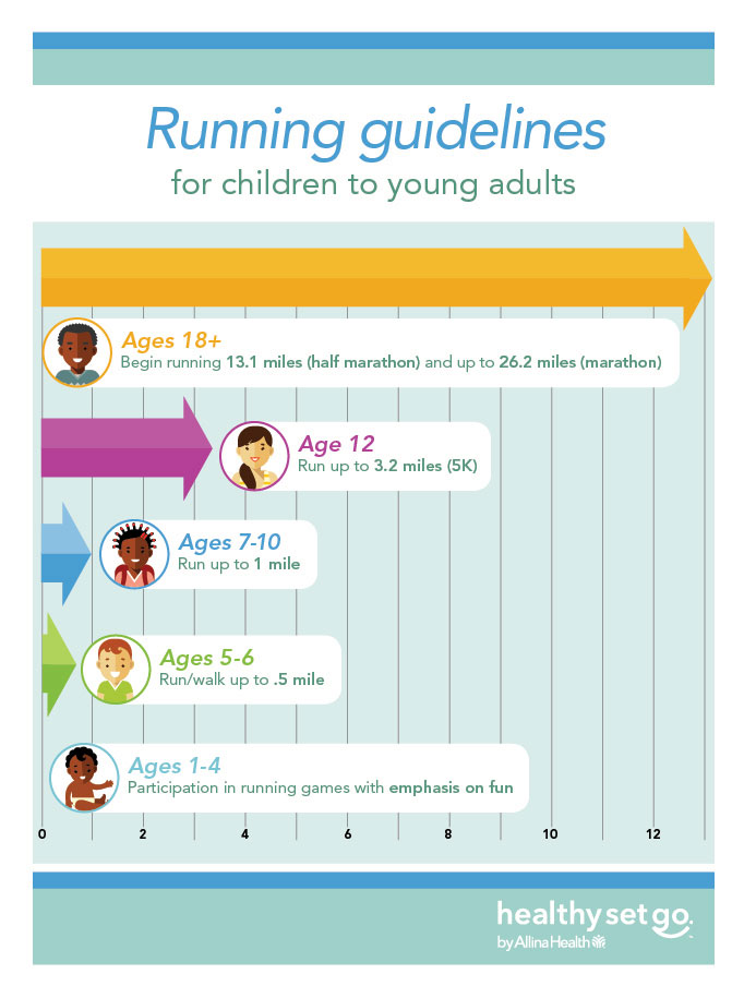 Chart with running guidelines for children and young adults