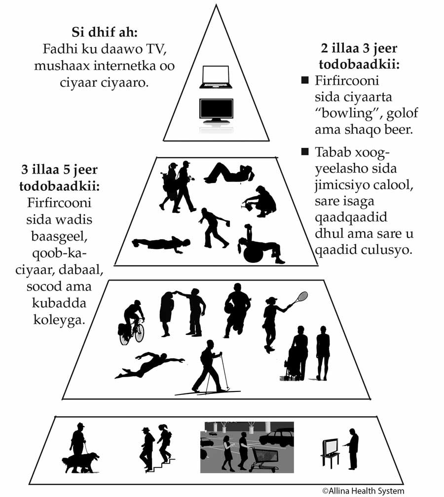 Somali - activity pyramid