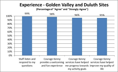 courage kenny outcome sports rec participant experience chart 2