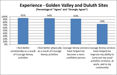 courage kenny outcomes sports and rec participant experience chart3