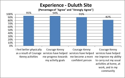 courage kenny outcomes sports and rec participant experience chart4