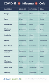 cold vs COVID vs flu side by side comparison chart