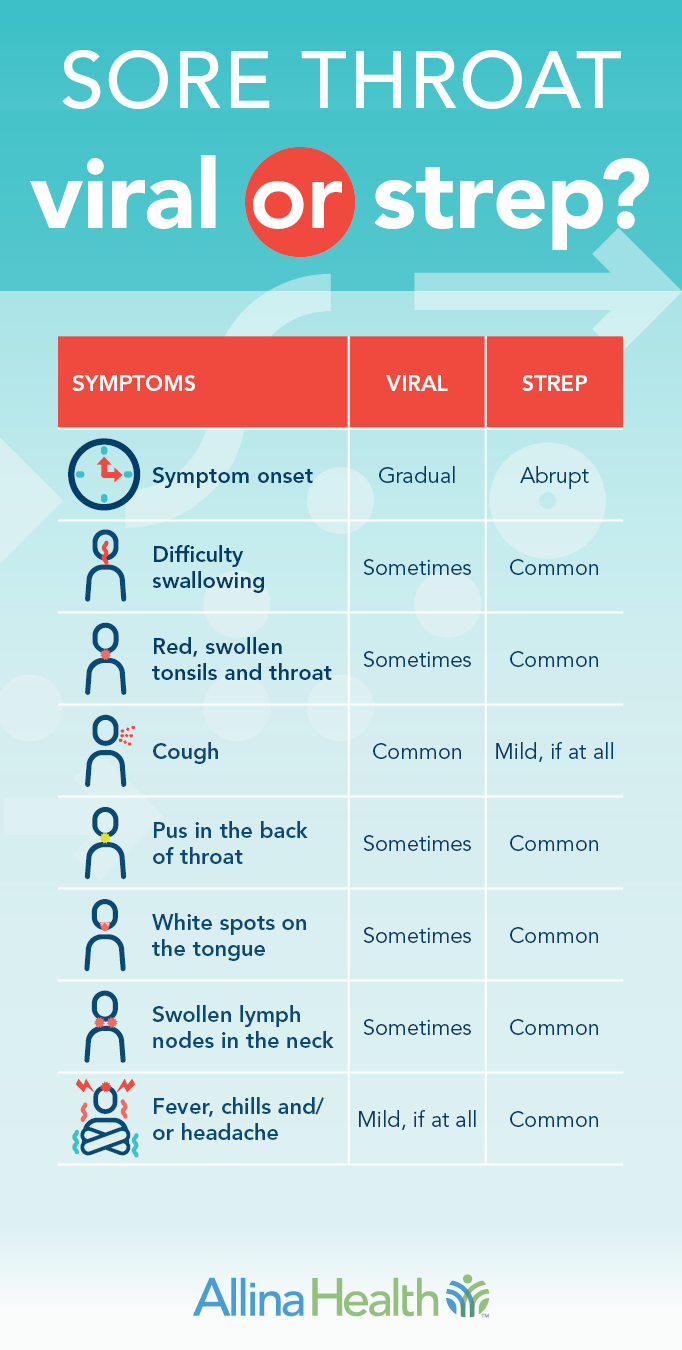 Symptoms of strep throat compared to viral sore throat infographic